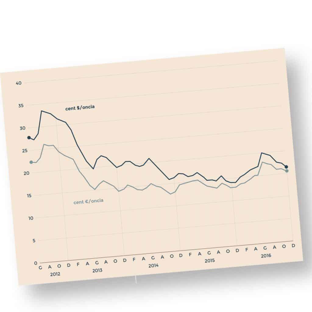 grafico quotazione